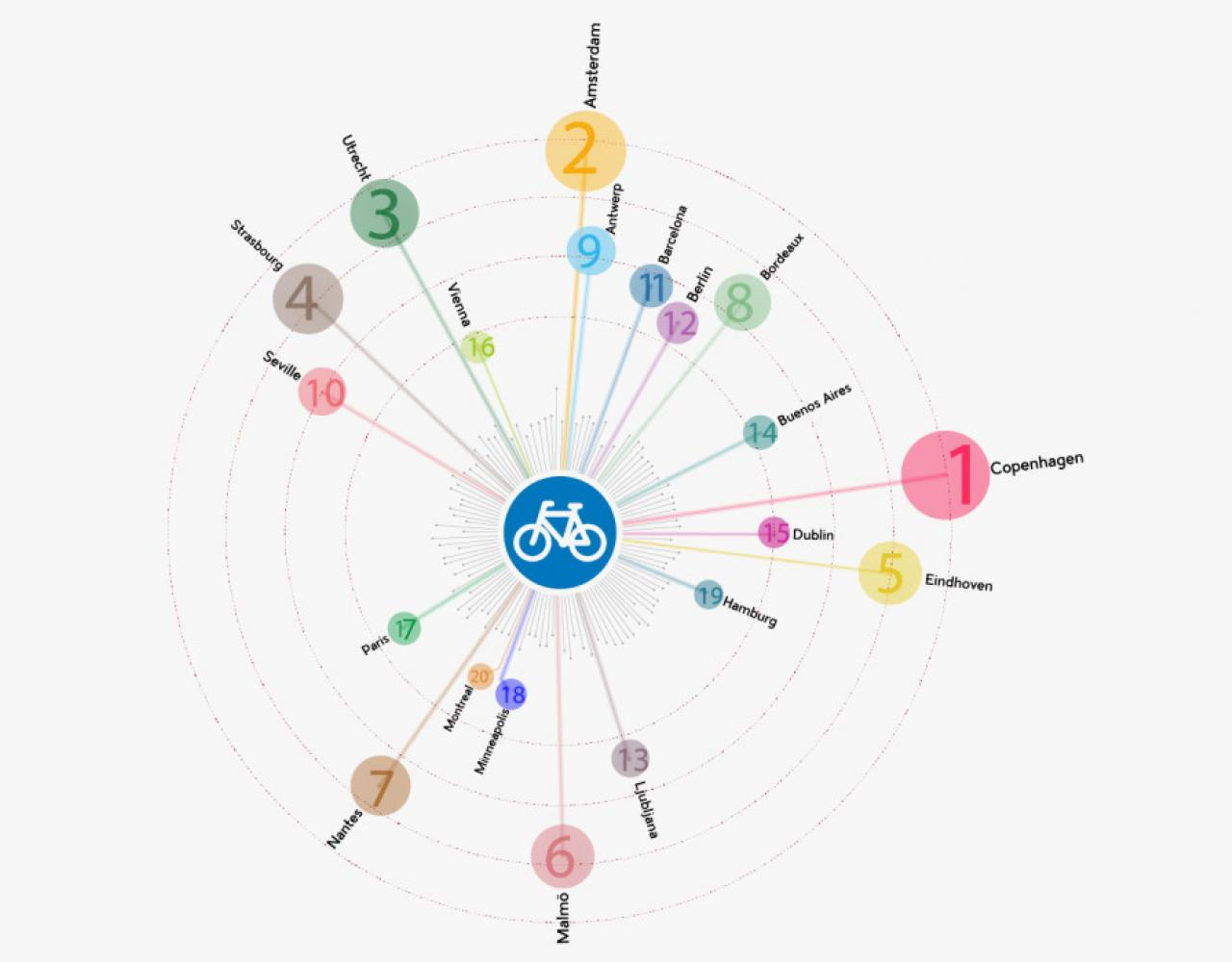 Copenhagenize Index 2015