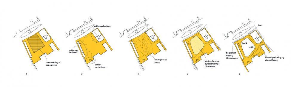 cykelskoven diagram spacelab