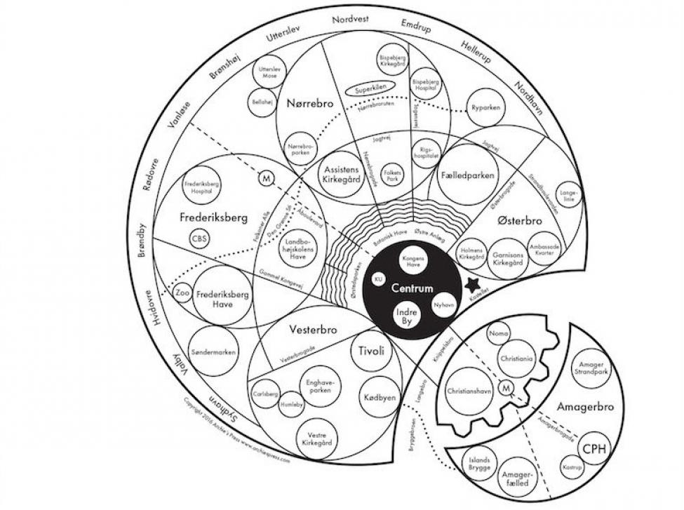 copenhagen mind map
