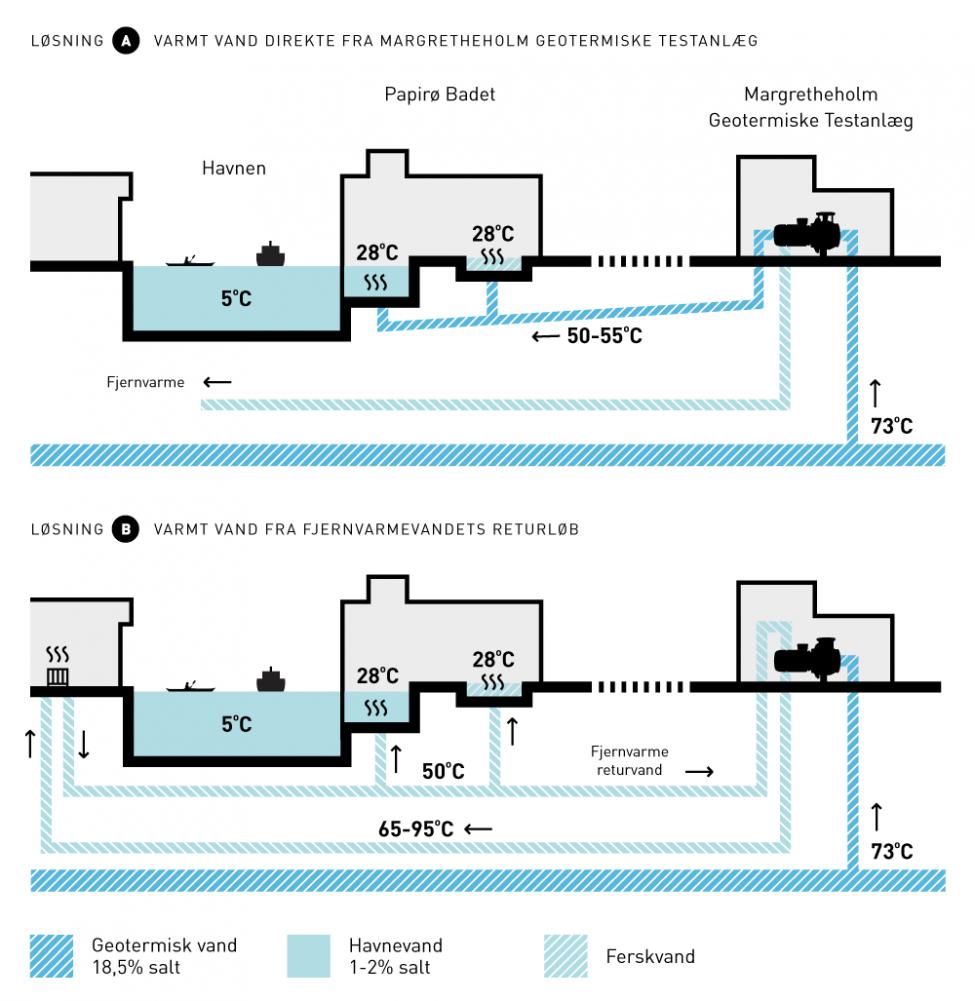 Papirø badet opvarmning margretheholm diagram