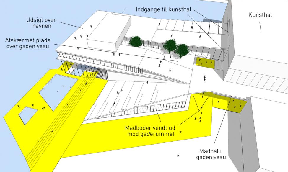 papirøen diagram strøg i gadeniveau